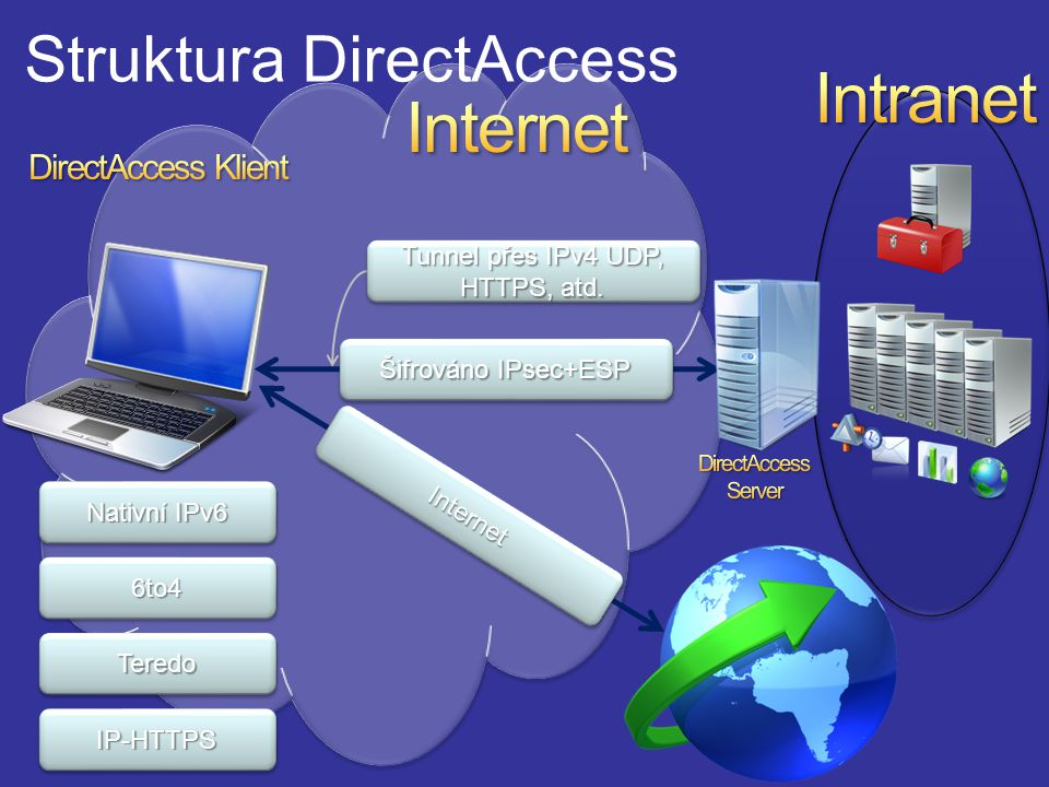 Struktura DirectAccess
