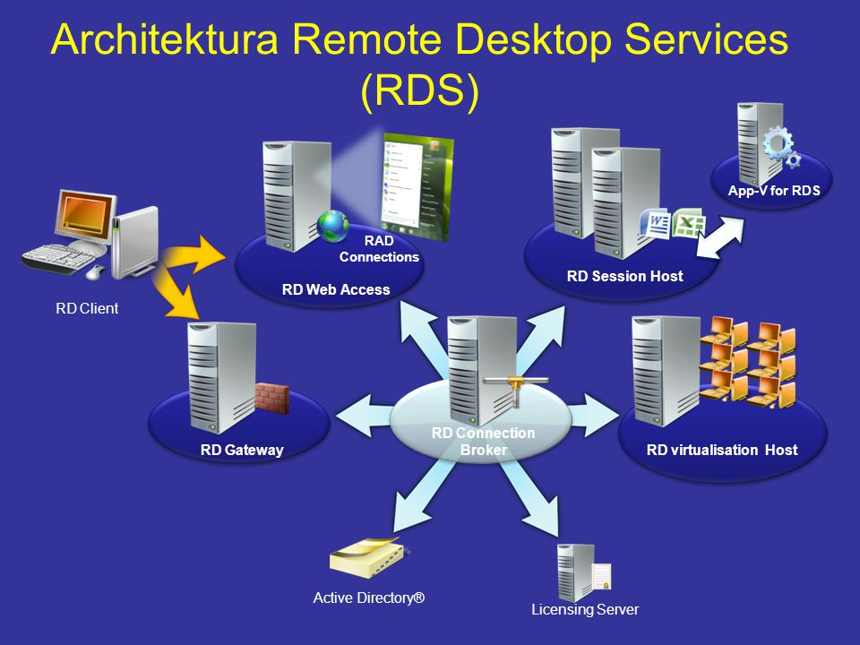 Architektura Remote Desktop Services (RDS)