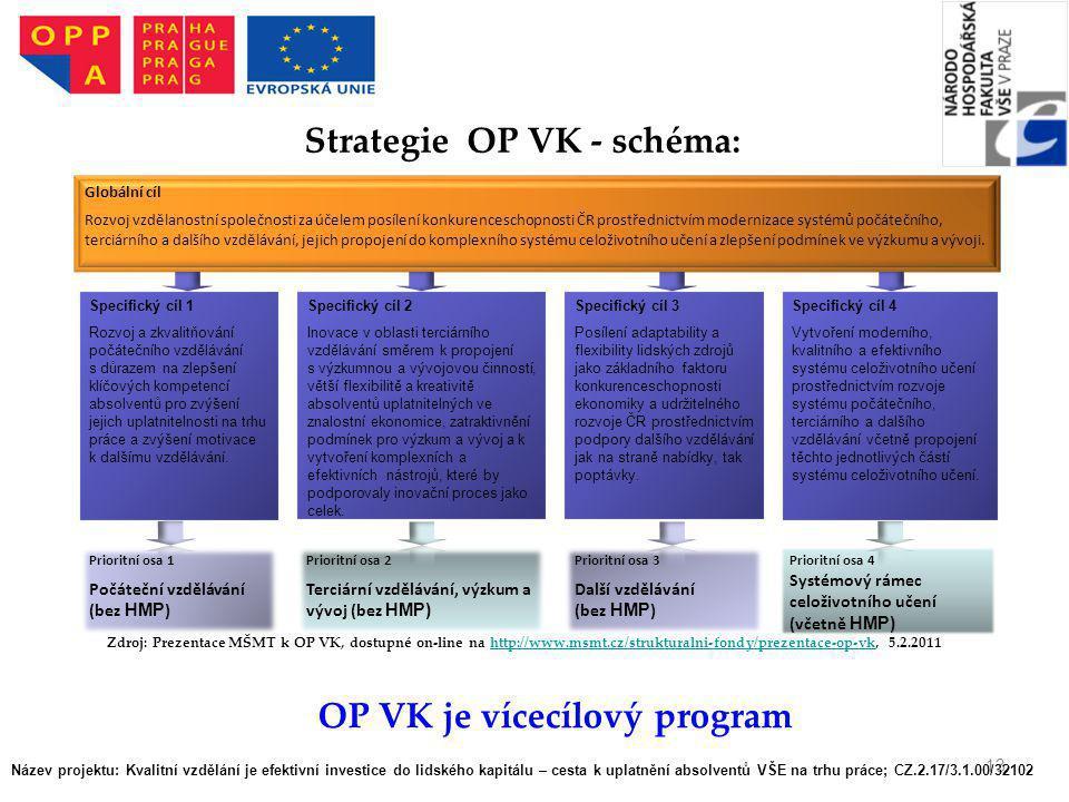 Strategie OP VK - schéma: