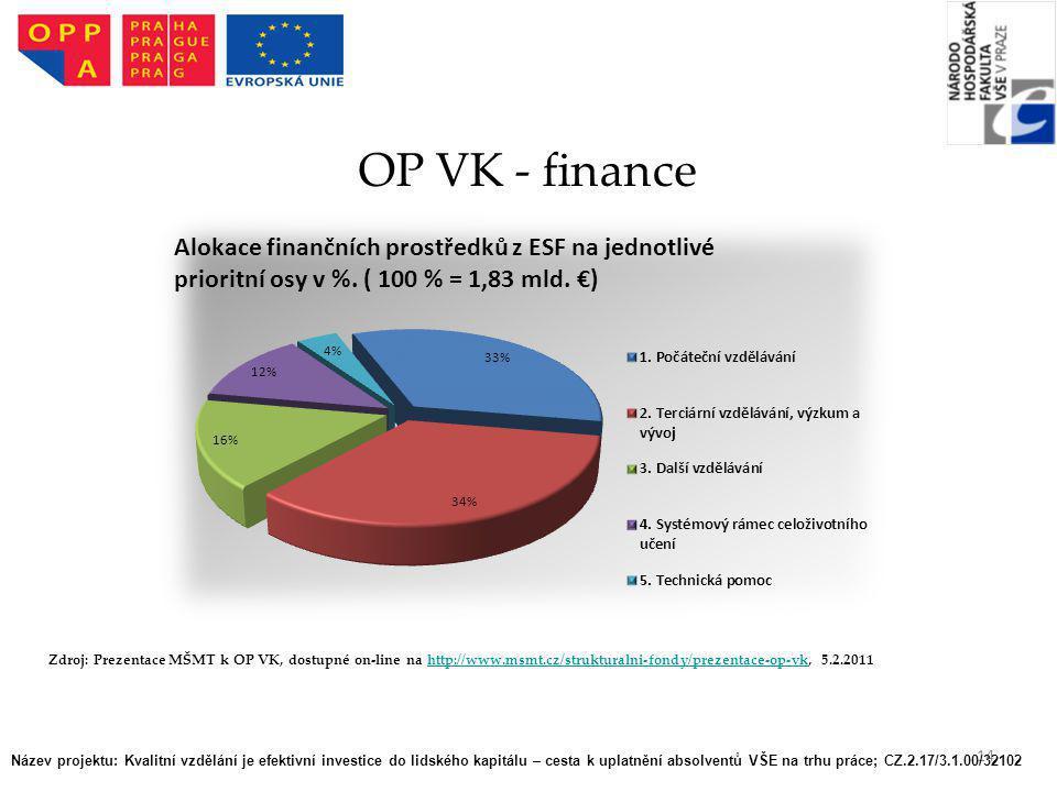 OP VK - finance Zdroj: Prezentace MŠMT k OP VK, dostupné on-line na http://www.msmt.cz/strukturalni-fondy/prezentace-op-vk, 5.2.2011.