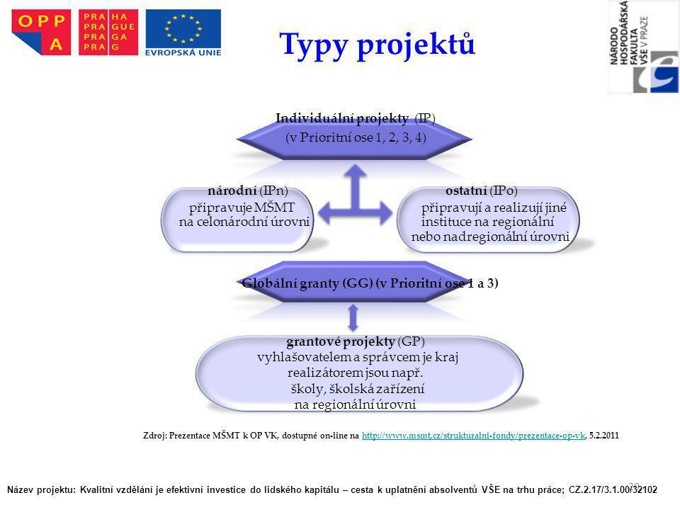 Typy projektů Individuální projekty (IP) (v Prioritní ose 1, 2, 3, 4)