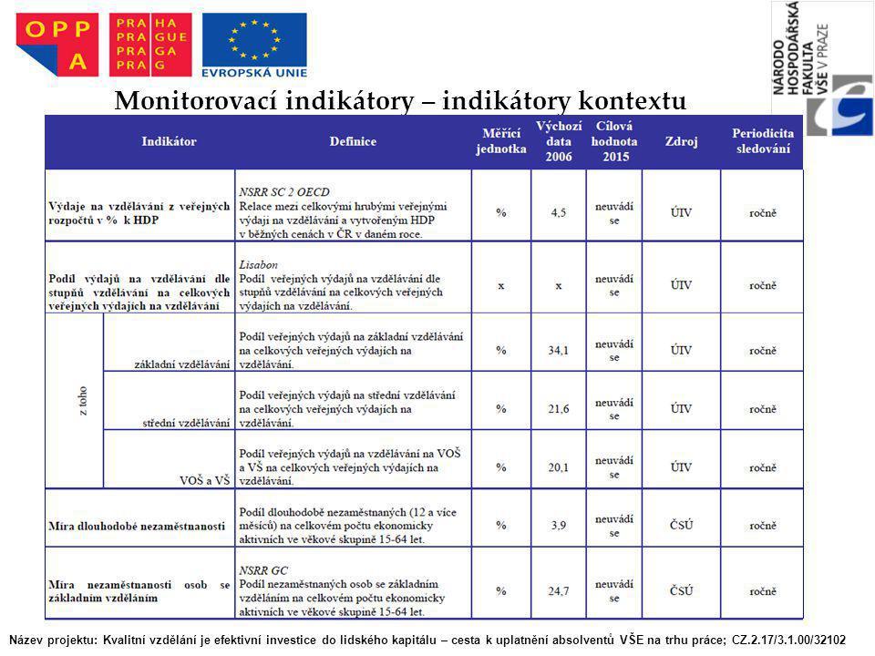 Monitorovací indikátory – indikátory kontextu