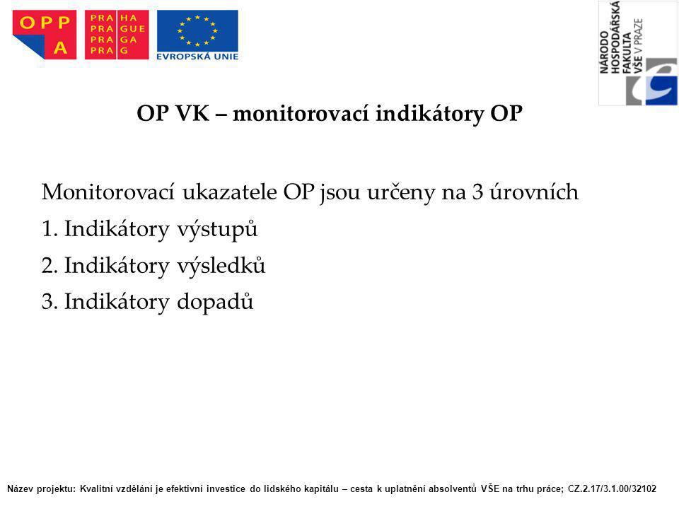 OP VK – monitorovací indikátory OP
