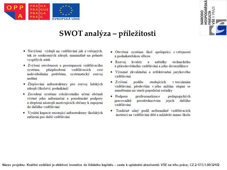 SWOT analýza – příležitosti