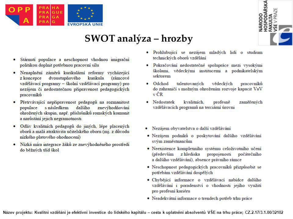 SWOT analýza – hrozby