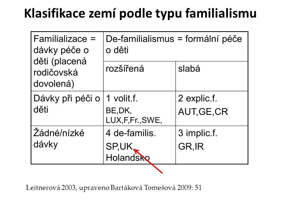 Klasifikace zemí podle typu familialismu