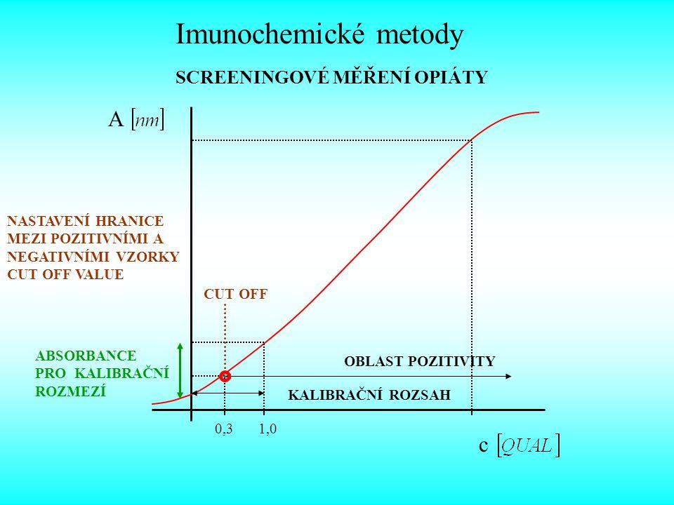 Imunochemické metody A c SCREENINGOVÉ MĚŘENÍ OPIÁTY NASTAVENÍ HRANICE