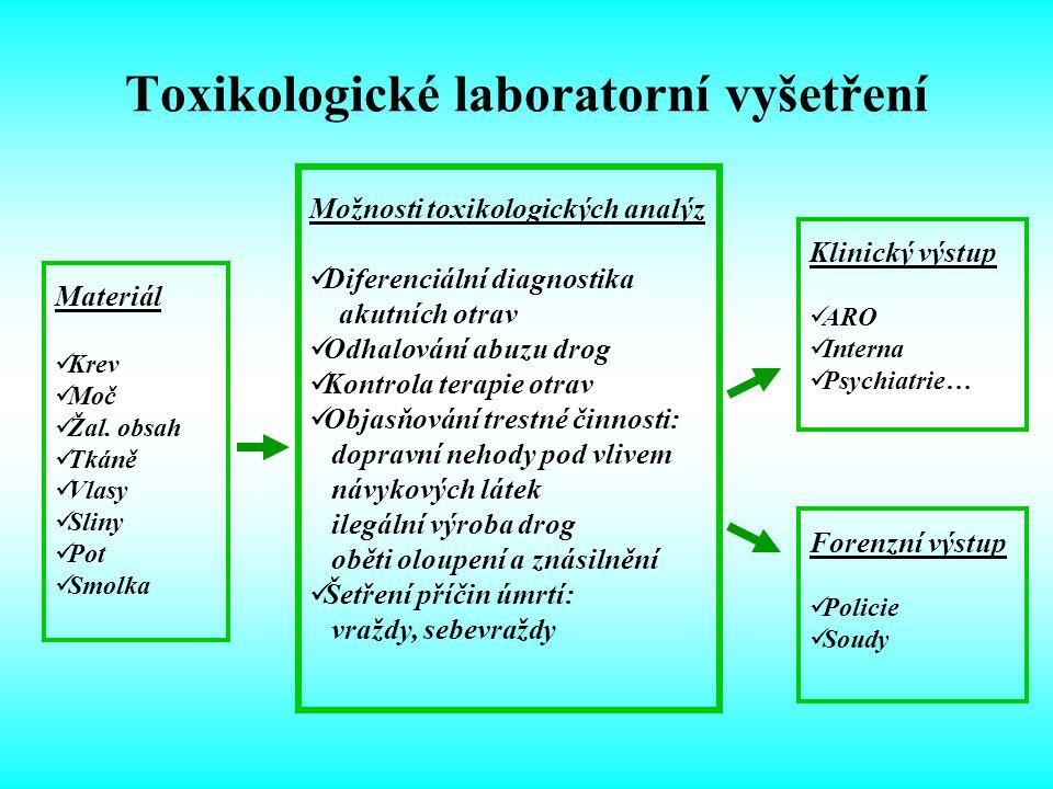 Toxikologické laboratorní vyšetření