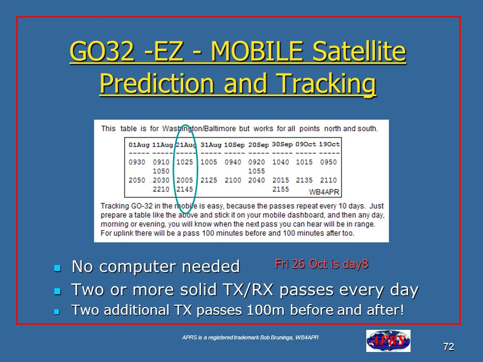 GO32 -EZ - MOBILE Satellite Prediction and Tracking