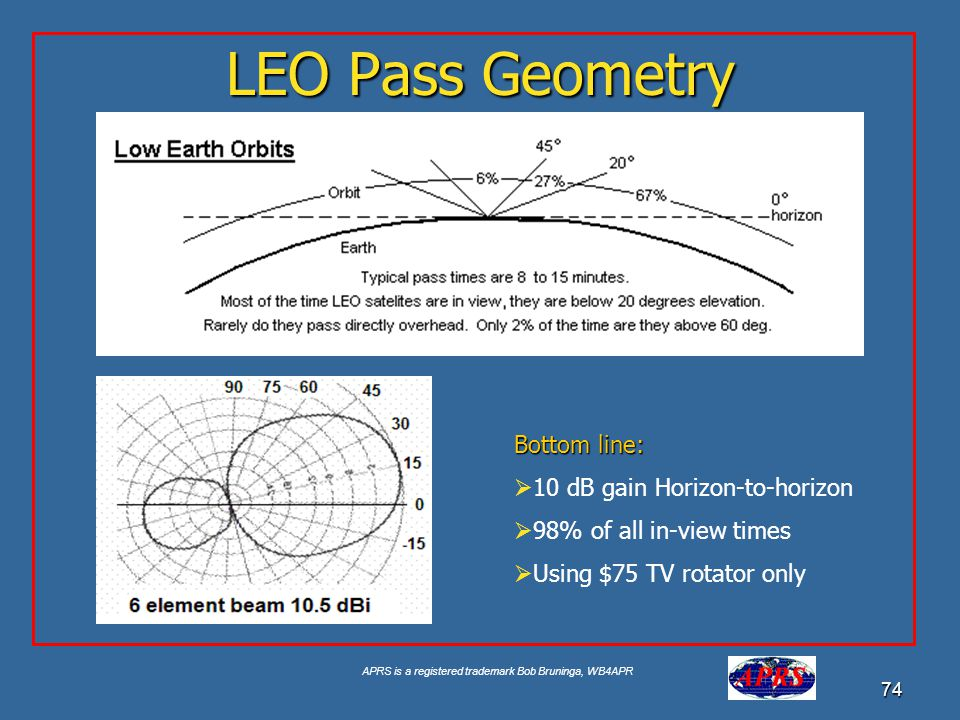 LEO Pass Geometry Bottom line: 10 dB gain Horizon-to-horizon