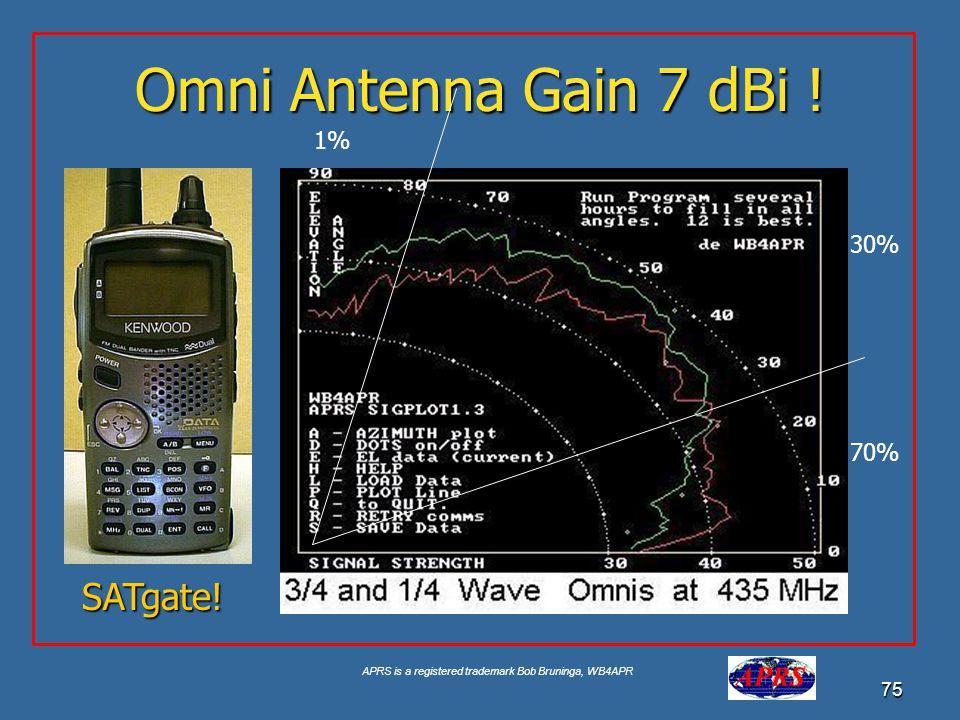 Omni Antenna Gain 7 dBi ! 1% 30% 70% SATgate!