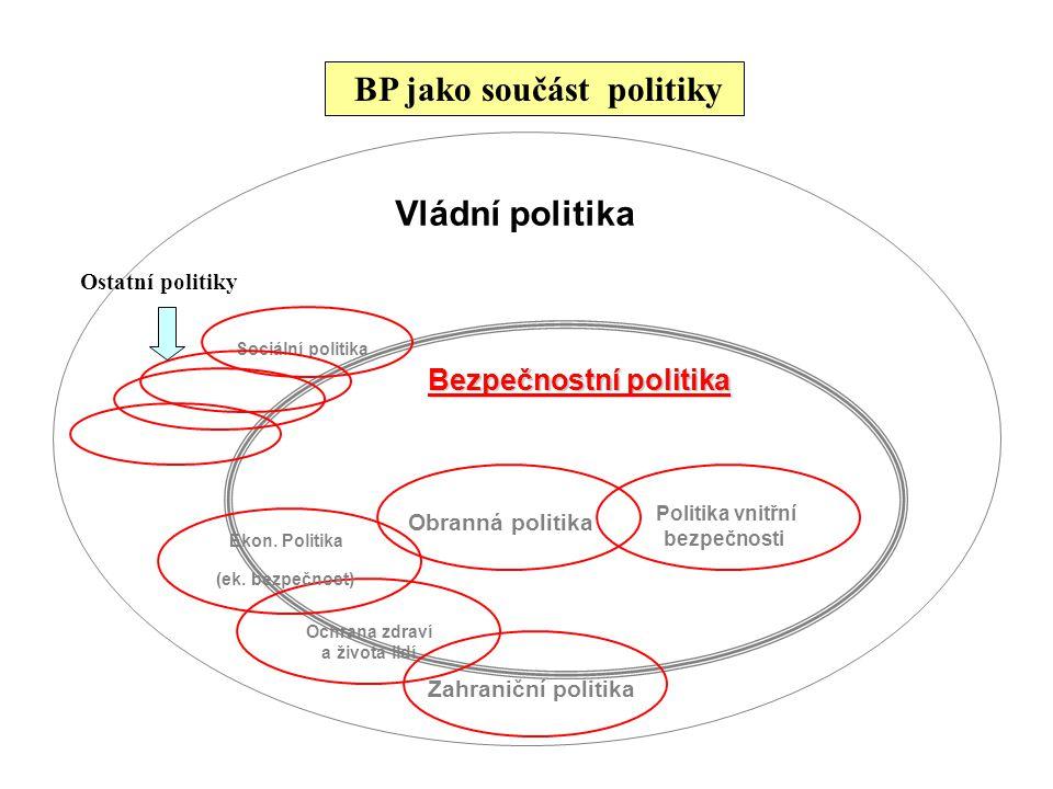 BP jako součást politiky