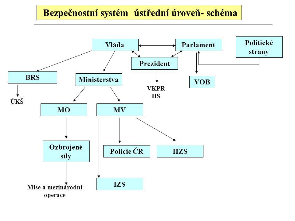 Bezpečnostní systém ústřední úroveň- schéma