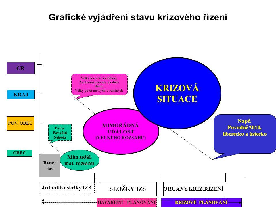 Grafické vyjádření stavu krizového řízení