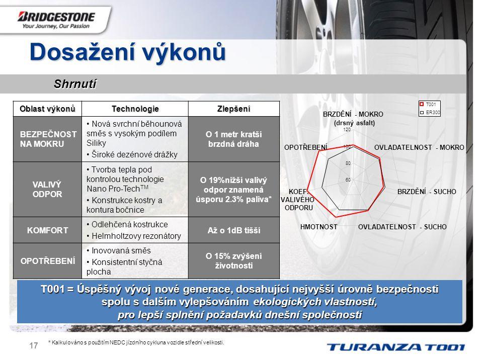 Dosažení výkonů Shrnutí. 60. 80. 100. 120. BRZDĚNÍ - MOKRO. (drsný asfalt) OVLADATELNOST - MOKRO.