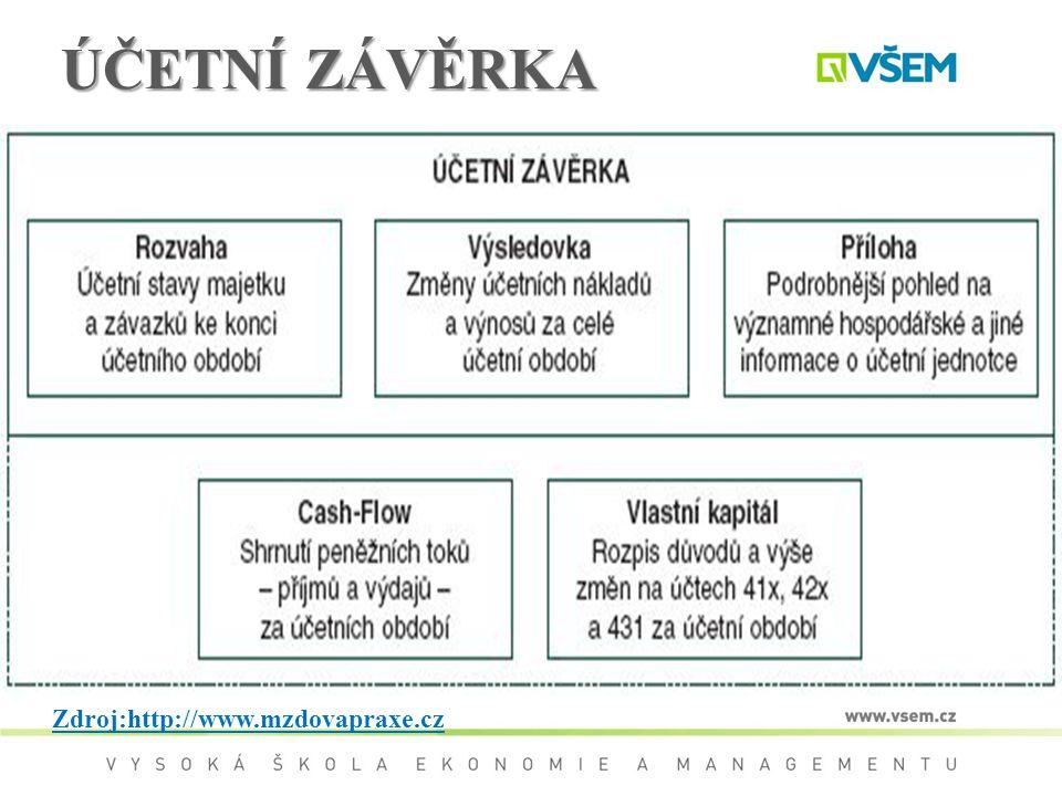 ÚČETNÍ ZÁVĚRKA Zdroj:http://www.mzdovapraxe.cz