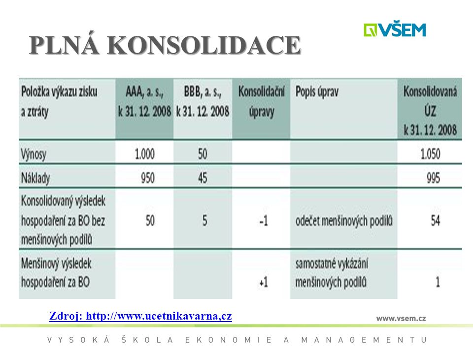 PLNÁ KONSOLIDACE Zdroj: http://www.ucetnikavarna,cz