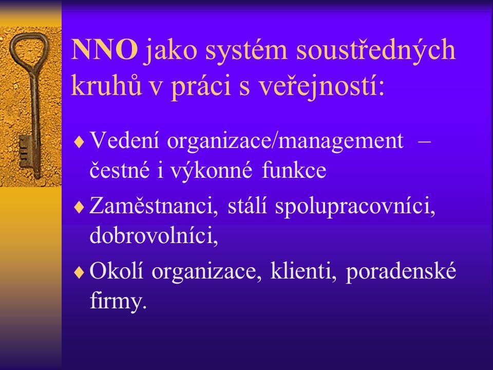 NNO jako systém soustředných kruhů v práci s veřejností: