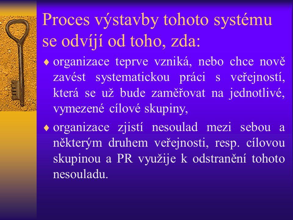 Proces výstavby tohoto systému se odvíjí od toho, zda: