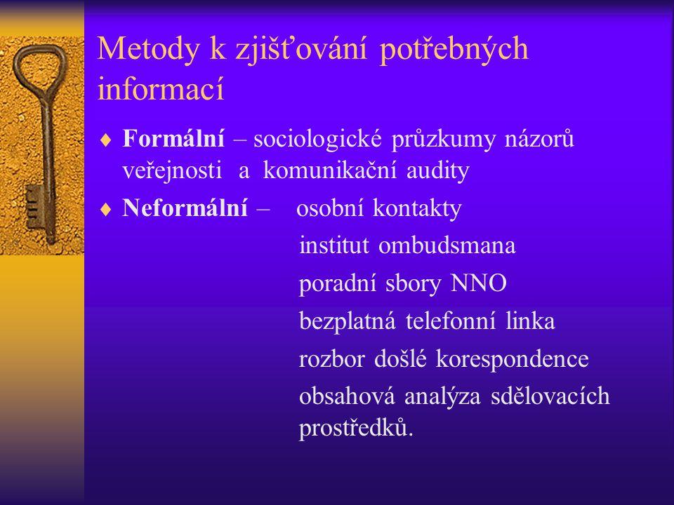 Metody k zjišťování potřebných informací