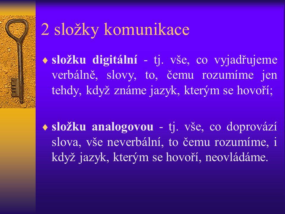 2 složky komunikace složku digitální - tj. vše, co vyjadřujeme verbálně, slovy, to, čemu rozumíme jen tehdy, když známe jazyk, kterým se hovoří;