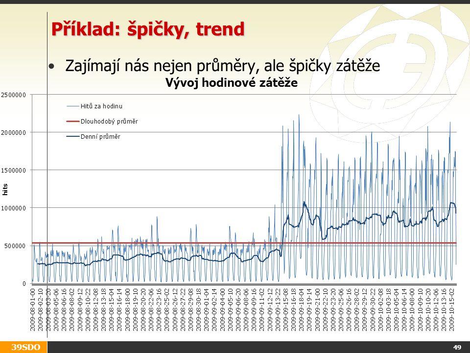 Příklad: špičky, trend Zajímají nás nejen průměry, ale špičky zátěže