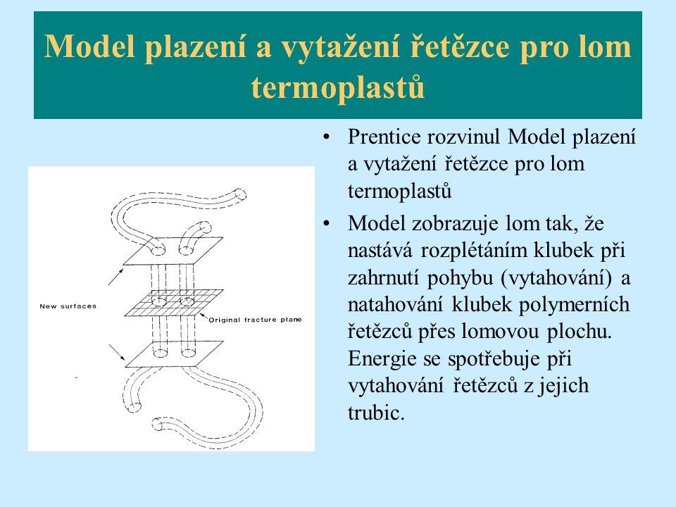 Model plazení a vytažení řetězce pro lom termoplastů