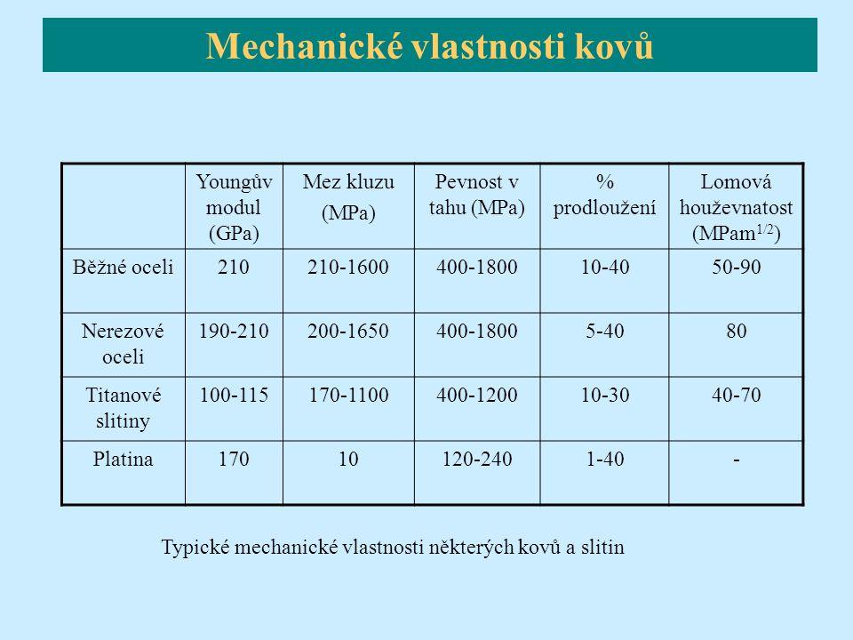 Mechanické vlastnosti kovů