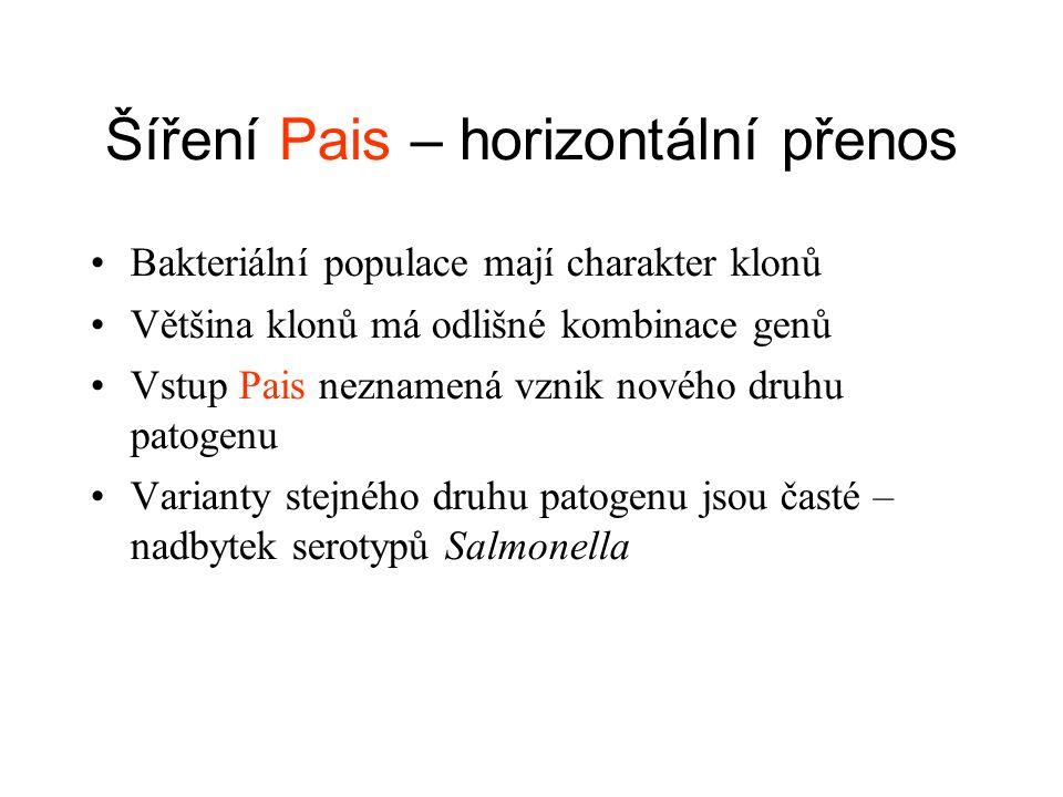 Šíření Pais – horizontální přenos