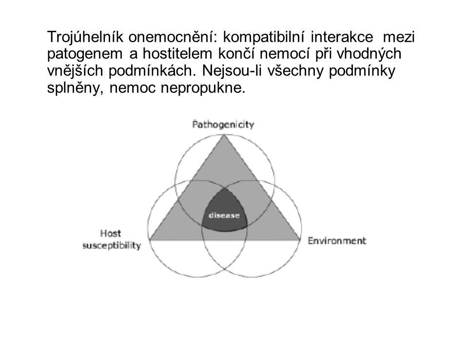 Trojúhelník onemocnění: kompatibilní interakce mezi patogenem a hostitelem končí nemocí při vhodných vnějších podmínkách.