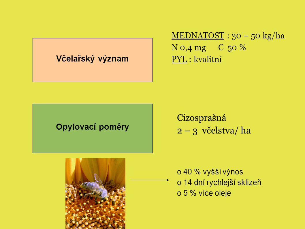 Cizosprašná 2 – 3 včelstva/ ha MEDNATOST : 30 – 50 kg/ha