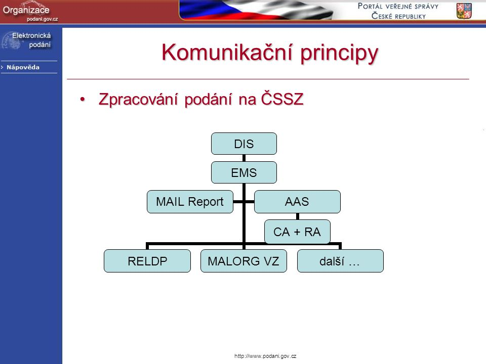 Komunikační principy Zpracování podání na ČSSZ