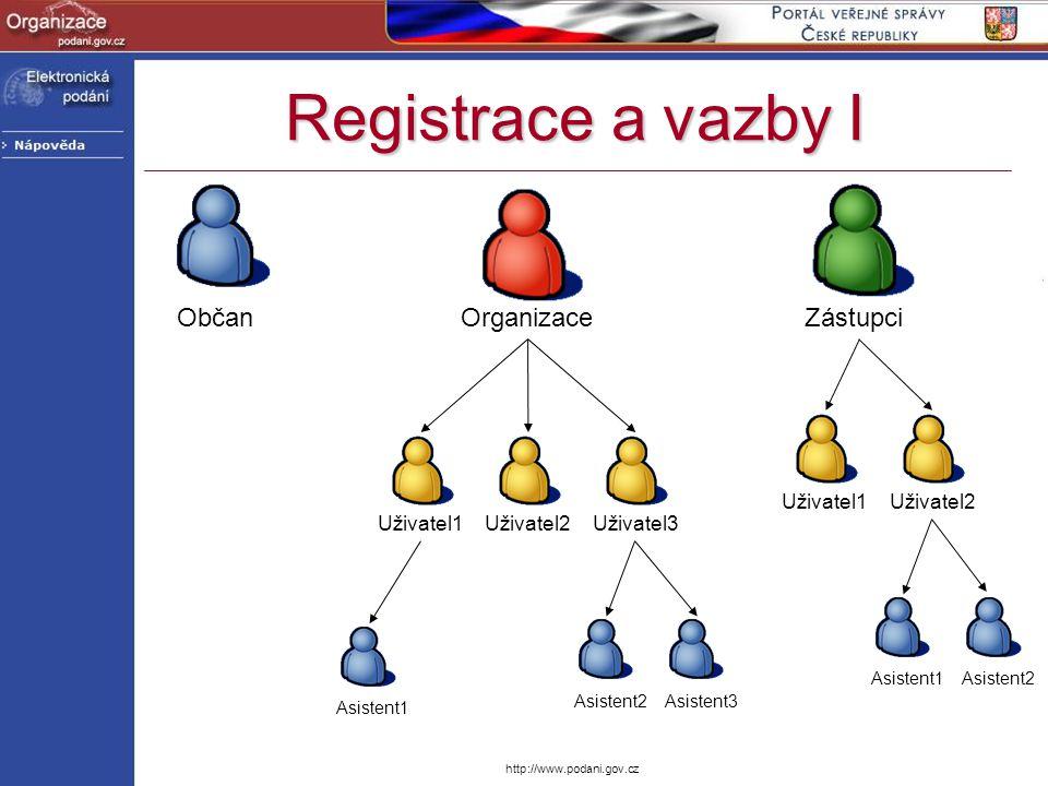 Registrace a vazby I Občan Organizace Zástupci Uživatel1 Uživatel2
