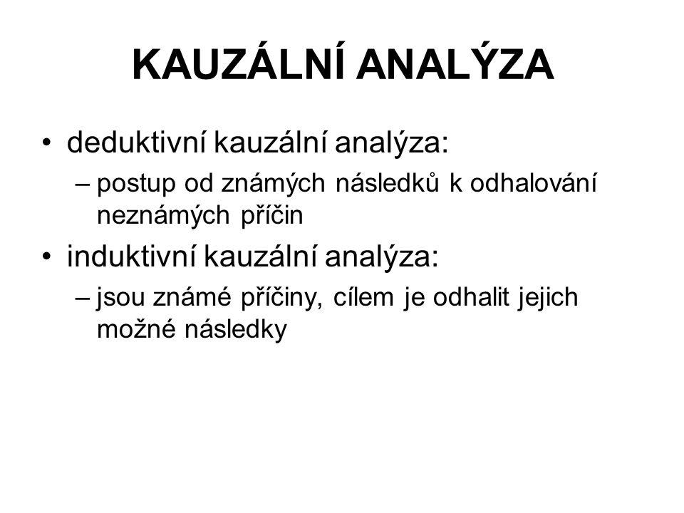 KAUZÁLNÍ ANALÝZA deduktivní kauzální analýza: