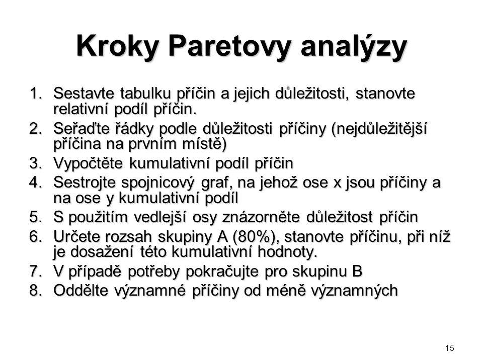 Kroky Paretovy analýzy