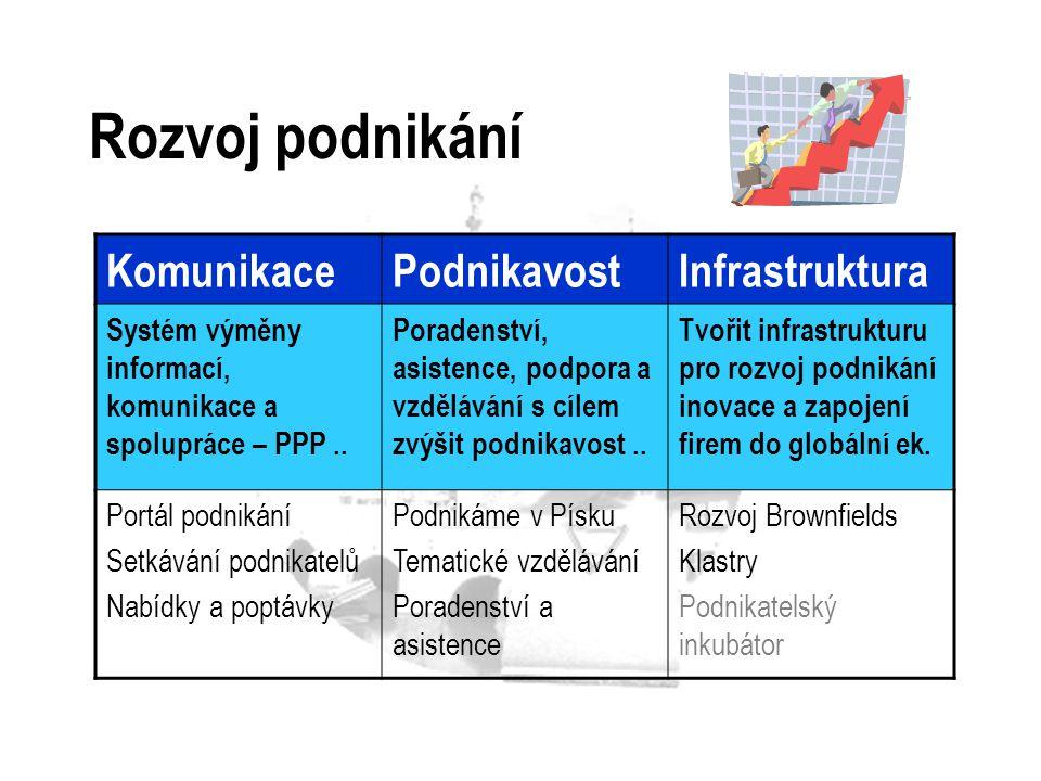 Rozvoj podnikání Komunikace Podnikavost Infrastruktura