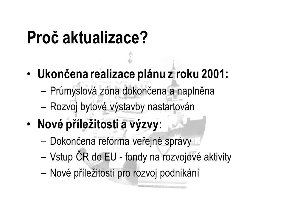 Proč aktualizace Ukončena realizace plánu z roku 2001: