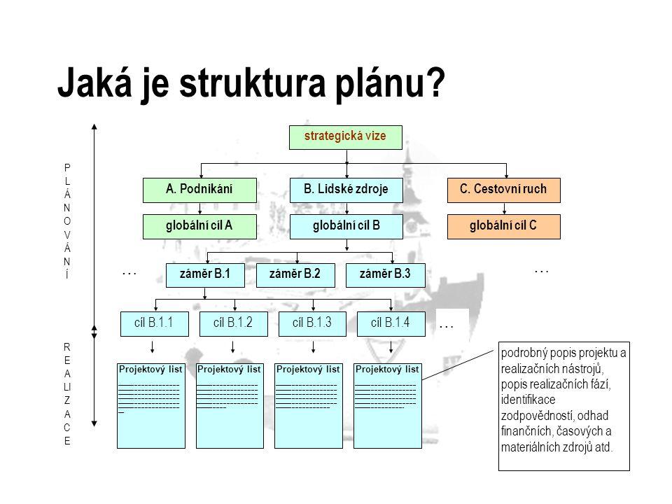 Jaká je struktura plánu