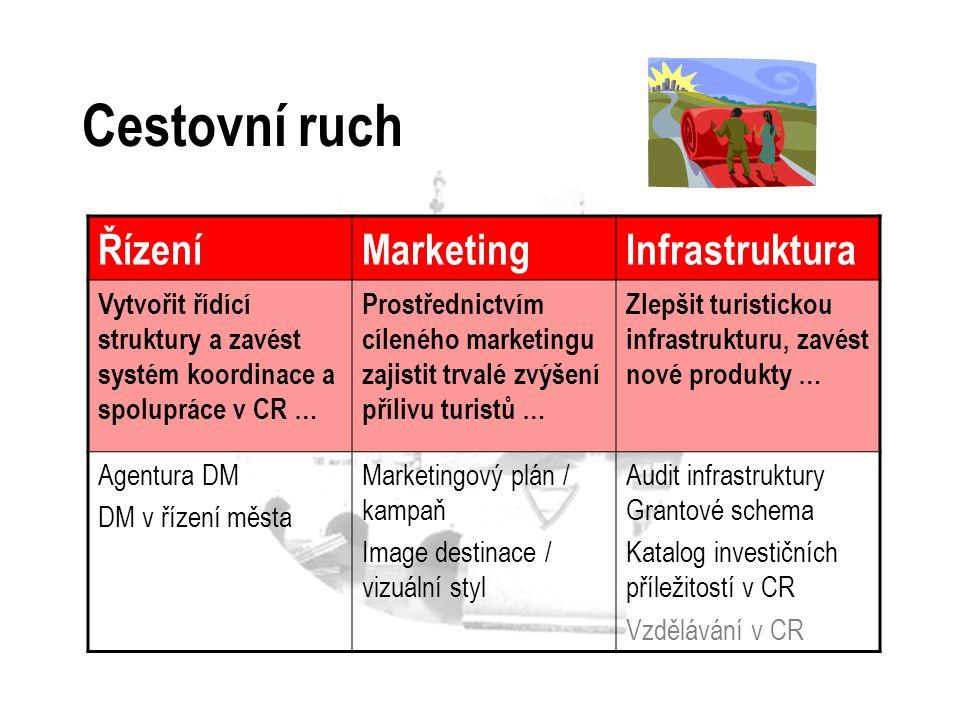 Cestovní ruch Řízení Marketing Infrastruktura