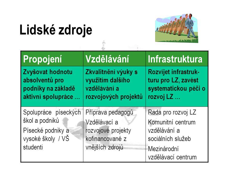 Lidské zdroje Propojení Vzdělávání Infrastruktura