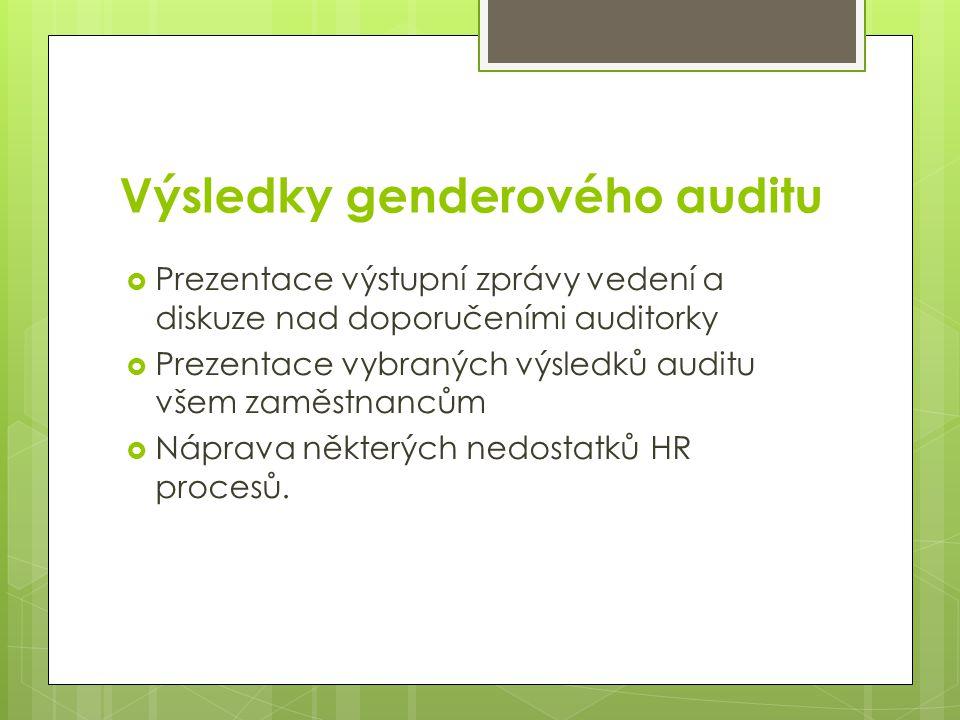Výsledky genderového auditu