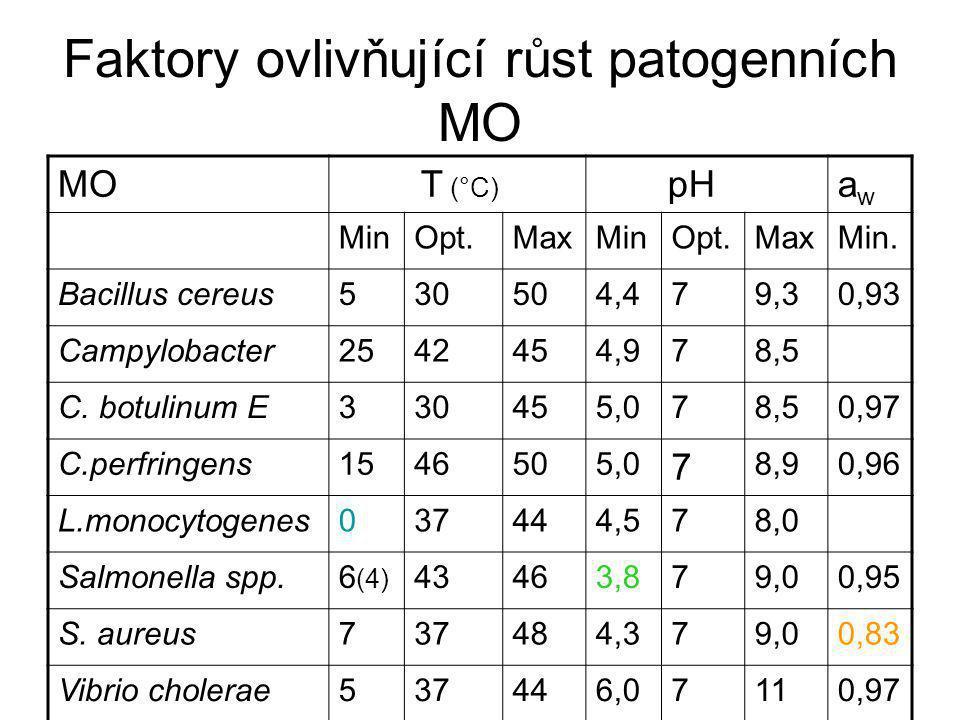 Faktory ovlivňující růst patogenních MO