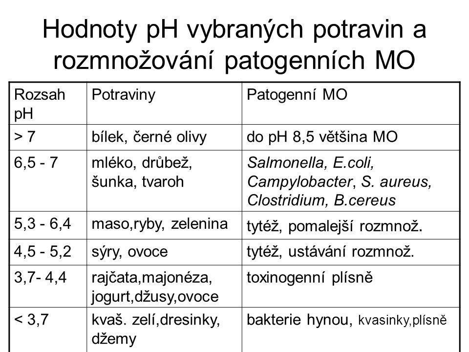 Hodnoty pH vybraných potravin a rozmnožování patogenních MO