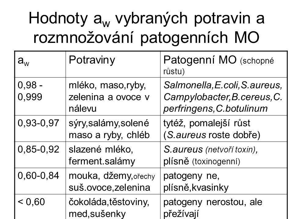Hodnoty aw vybraných potravin a rozmnožování patogenních MO