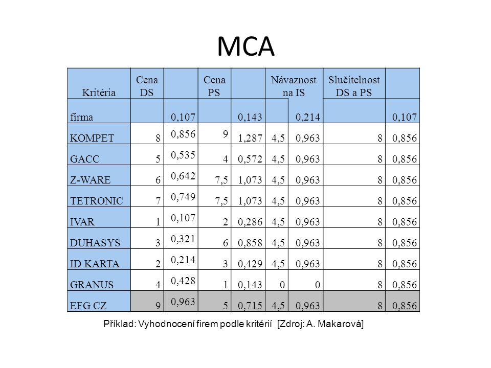 MCA Kritéria Cena DS Cena PS Návaznost na IS Slučitelnost DS a PS