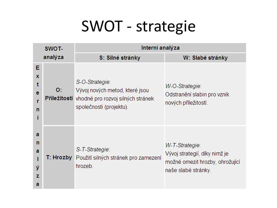 SWOT - strategie