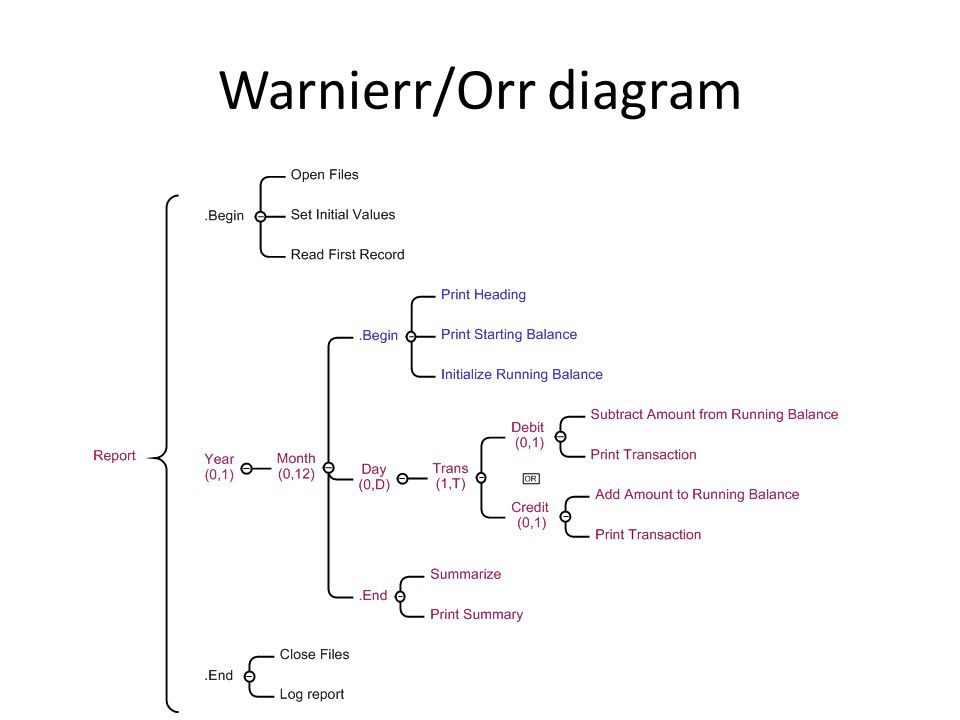 Warnierr/Orr diagram http://www.mindapp.com/mind-map-examples/warnier-orr/report/