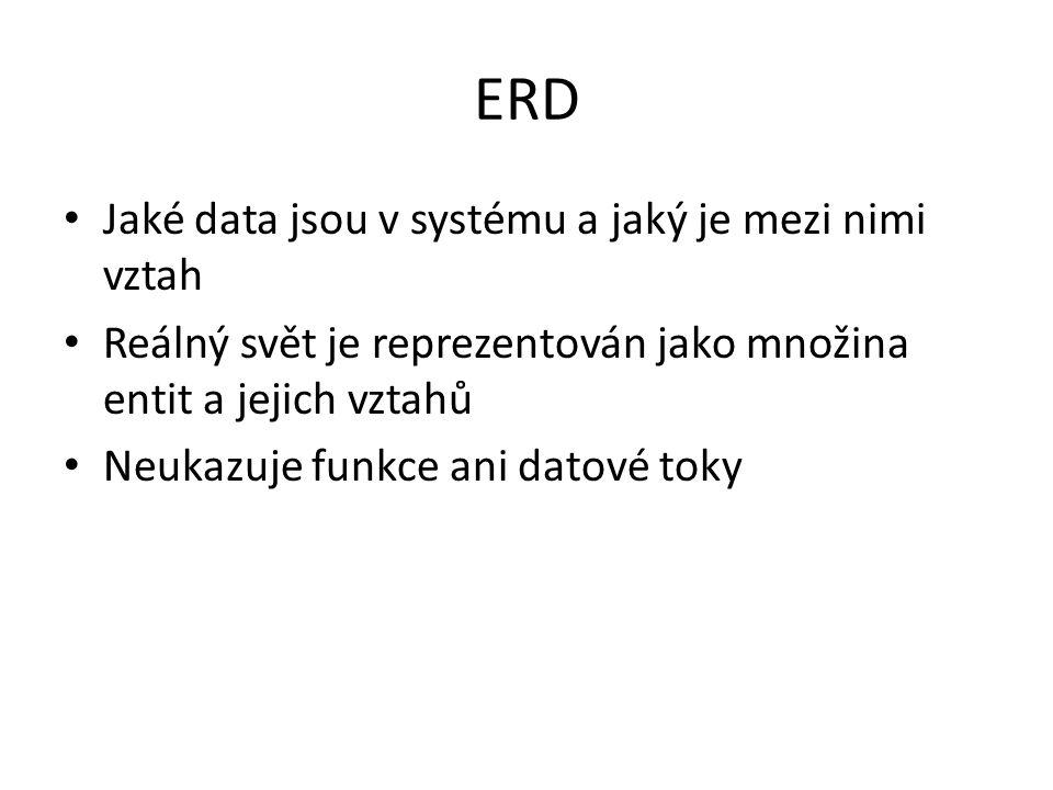 ERD Jaké data jsou v systému a jaký je mezi nimi vztah