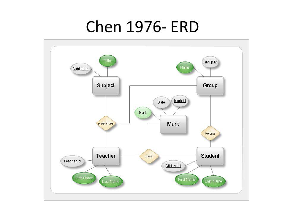 Chen 1976- ERD http://ereyanitrikandi.blogspot.cz/