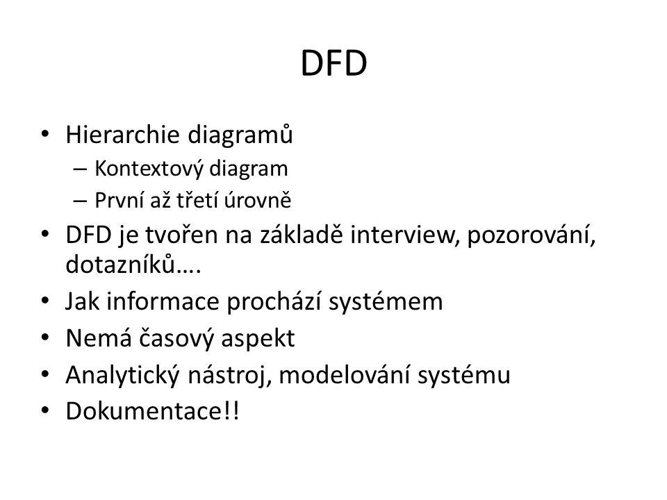 DFD Hierarchie diagramů
